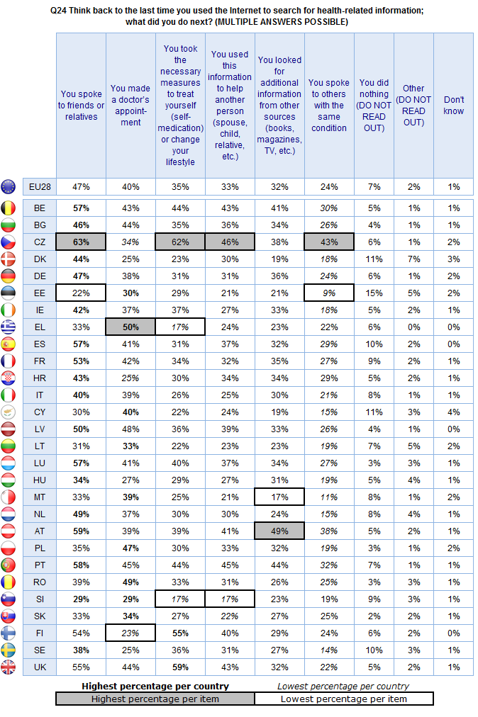 FLASH EUROBAROMETER themselves (62%), to have used the information to treat another person (46%), and to have spoken with others with the same condition (43%).