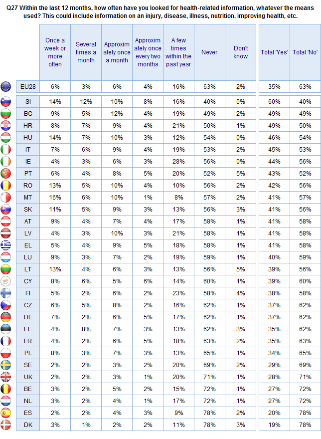 FLASH EUROBAROMETER Base: Respondents who did not use the Internet to