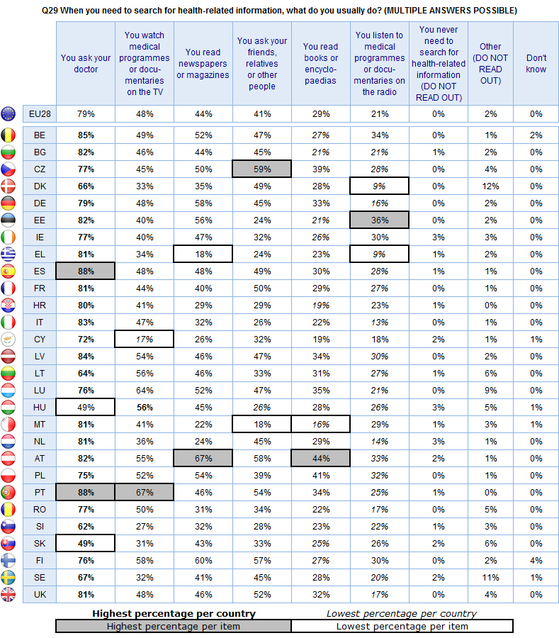 FLASH EUROBAROMETER People in the Czech Republic (59%) and Austria (58%) are the most likely to ask friends, relatives or other people, while those in Malta (18%), Estonia (24%) and Greece (24%) and