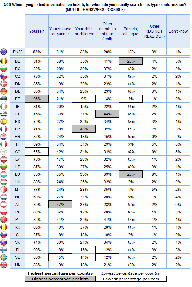 FLASH EUROBAROMETER Base: Respondents who searched for health-related