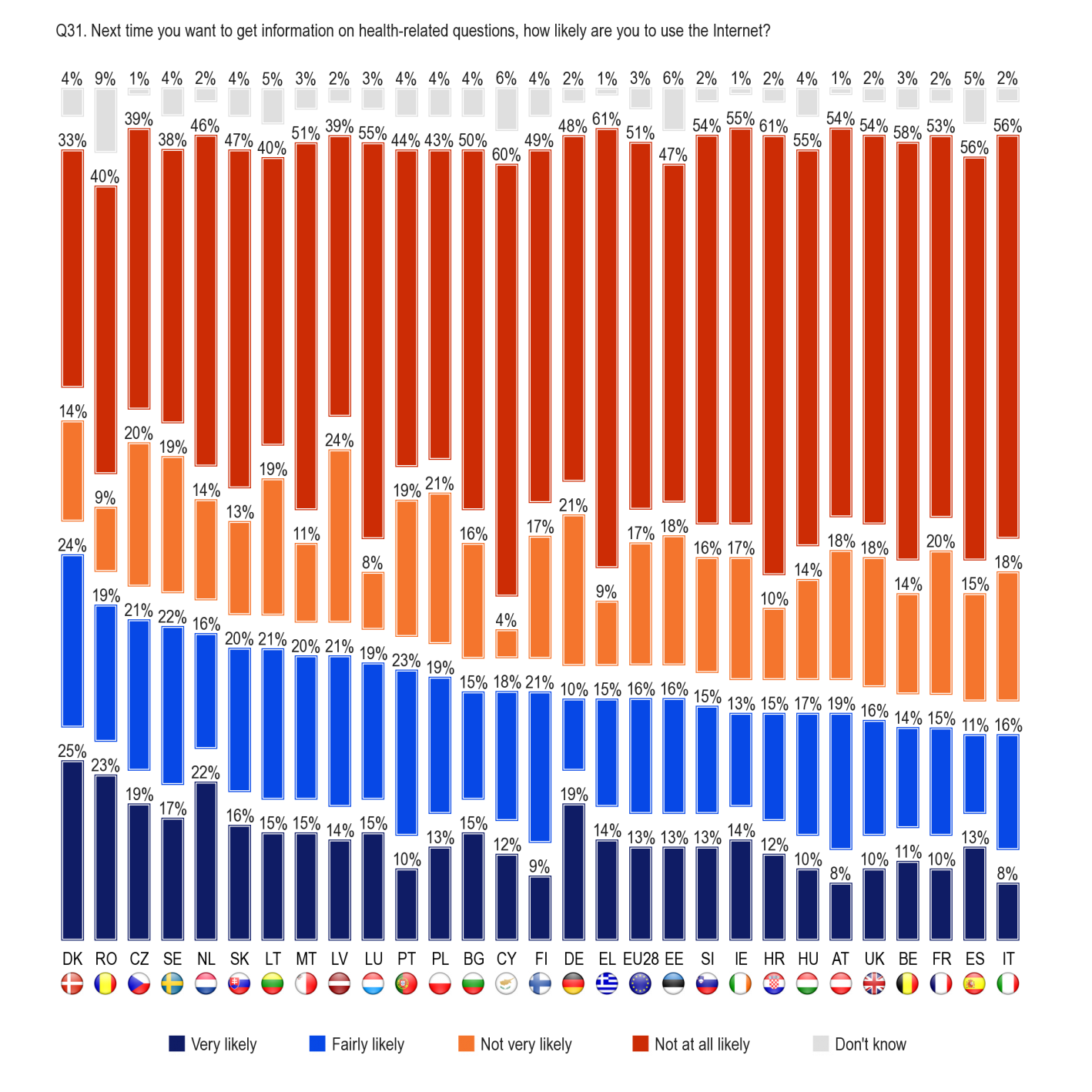 FLASH EUROBAROMETER Base: Respondents who did not use the Internet to search for health-related information within the last 12 months (N=10884) The socio-demographic data show that: Among respondents