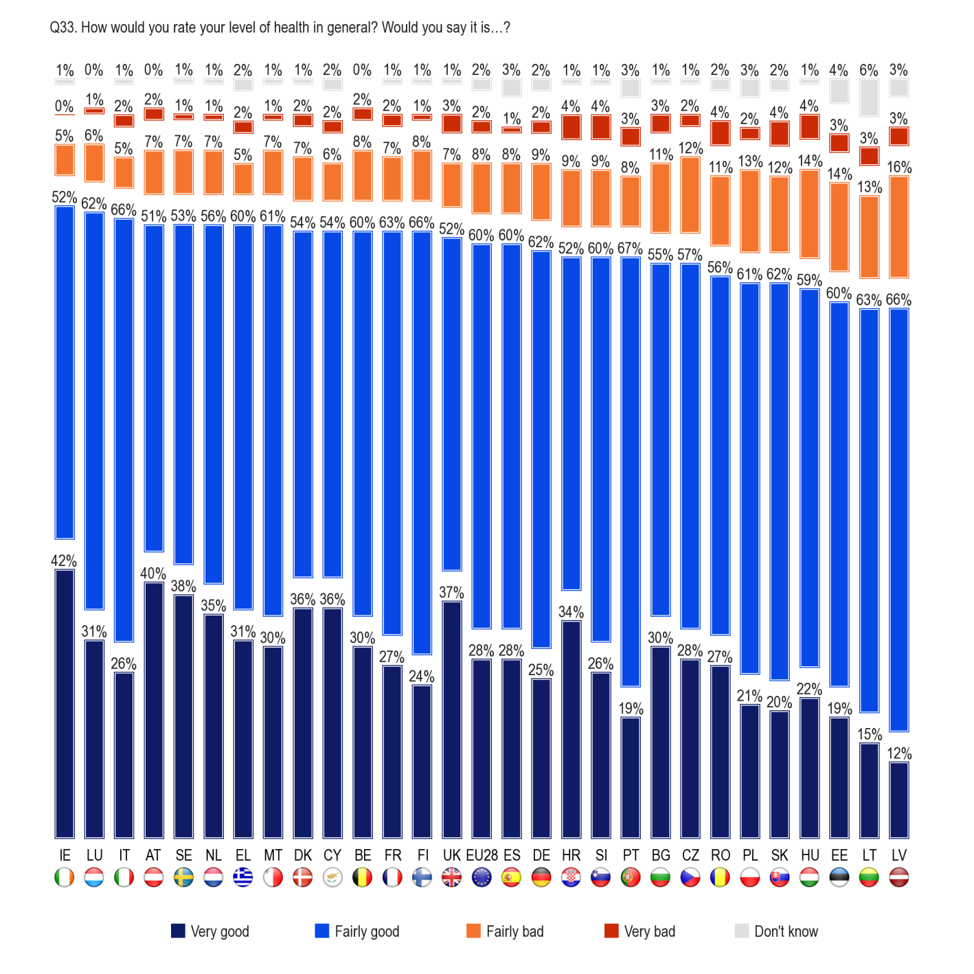 FLASH EUROBAROMETER In 13 Member States, at least 90% of people consider their level of health in general as good.