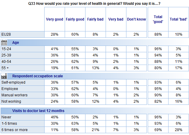 FLASH EUROBAROMETER The socio-demographic data show that: Almost all 15-24 year-olds (96%) say their health is good, compared to 80% of people aged 55 and over.