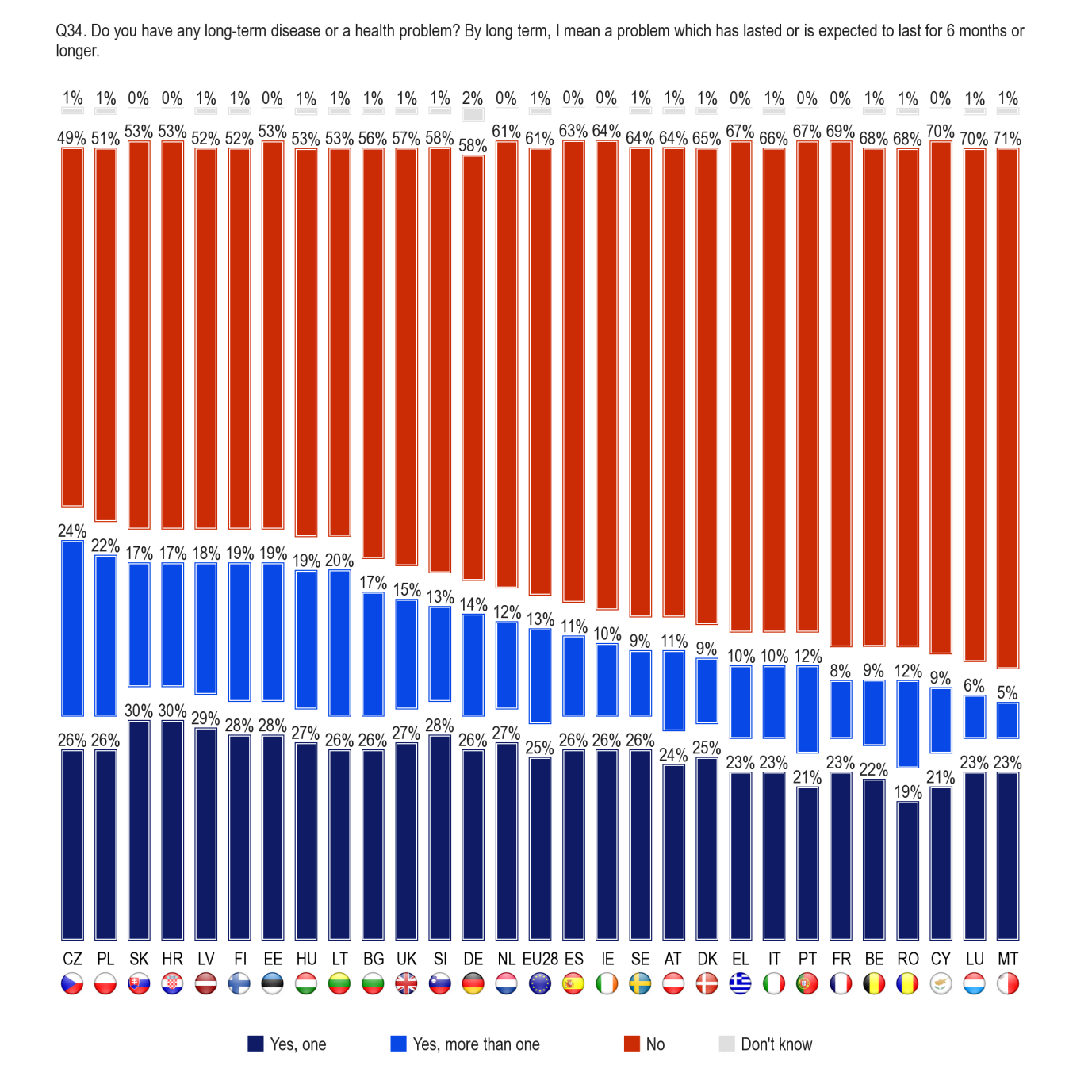 FLASH EUROBAROMETER In 13 countries, at least four out of ten respondents say that they have at least one longterm health problem.