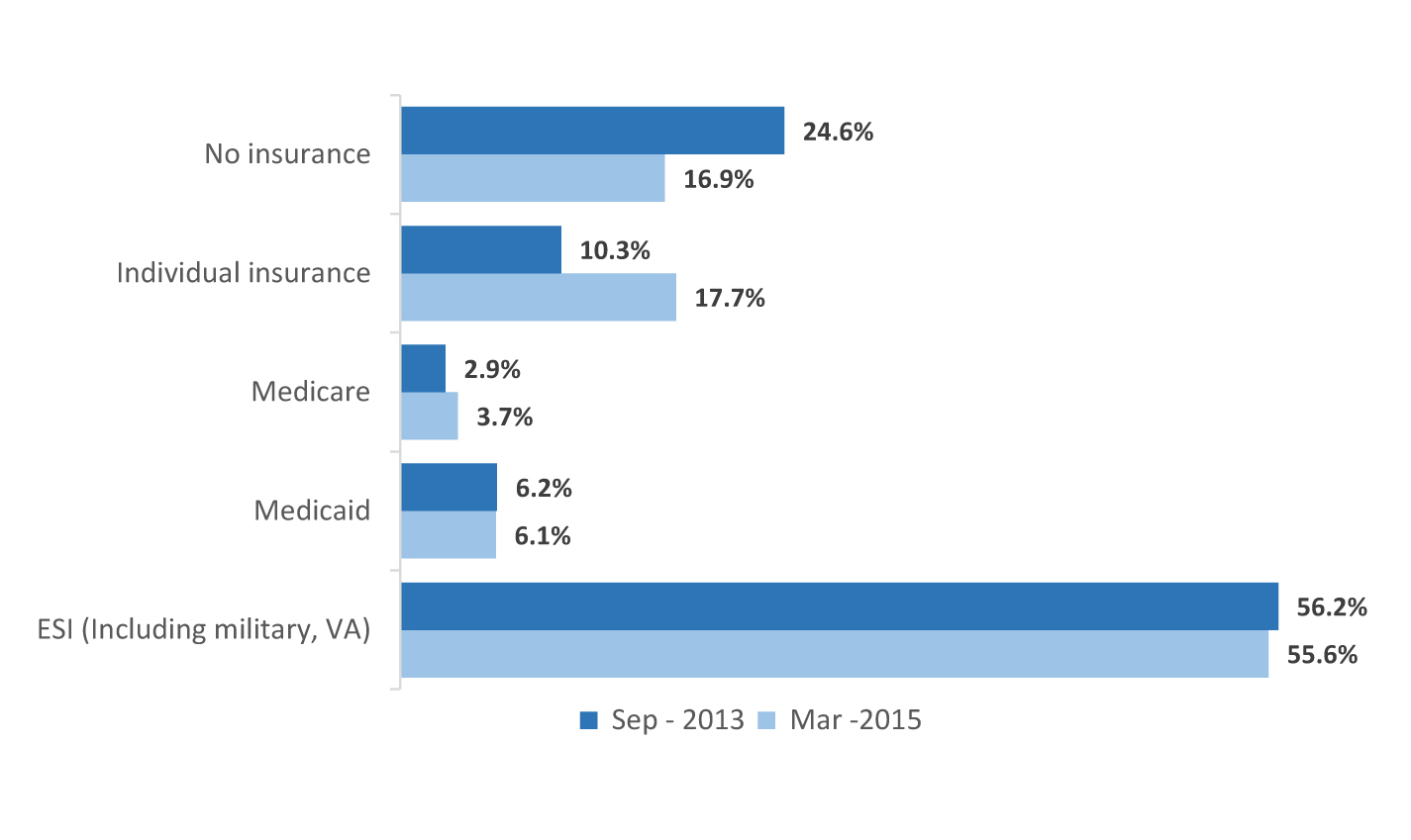 Figure 2 shows the change in coverage by type of insurance coverage from immediately before the opening of the Marketplace through the second open enrollment period.