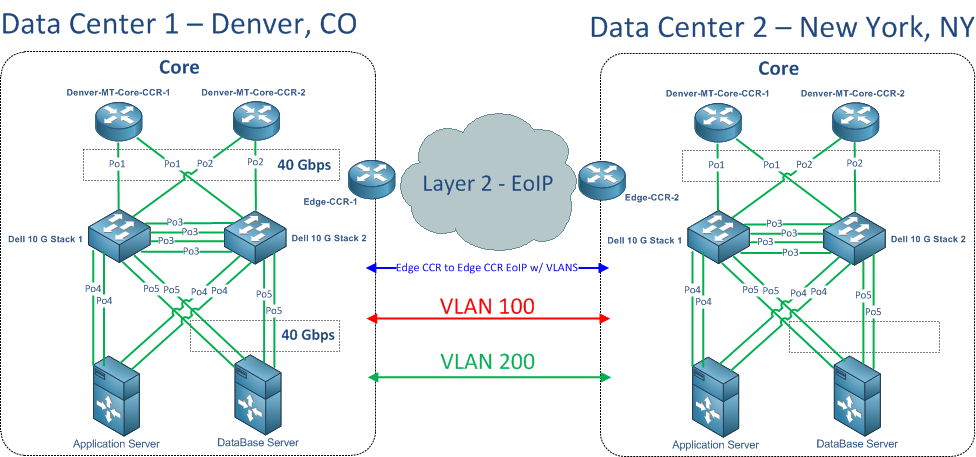 Part 3 Multiple Data Centers EoIP provides Layer 2 Connectivity and will allow MPLS to