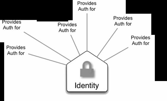 OpenStack components - Identity Whole architecture Authentication, Authorization, Catalogs Handling incoming API requests Central phone book, catalog
