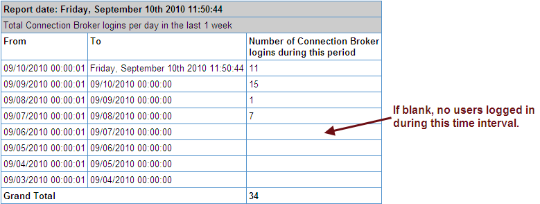 Chapter 19: Monitoring the Connection Broker The User Login History form allows you to configure the time period, frequency, and display parameters for the report, as follows. 1. From the first Display report for last drop-down menu, select the length of history to display.
