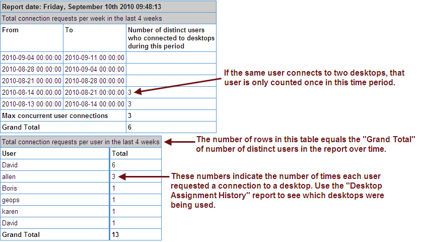 Chapter 19: Monitoring the Connection Broker 3. Click Report to generate the report. The following figure displays an example user connection history report.