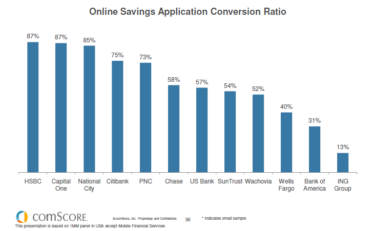 Consider the Cost of Conversion Conversion rates vary: Why?