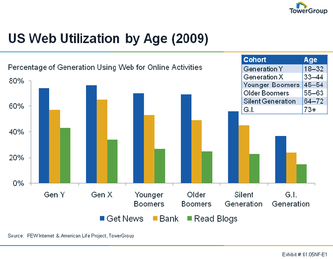 Understanding Generational Differences 71% of all American adults use the Internet.