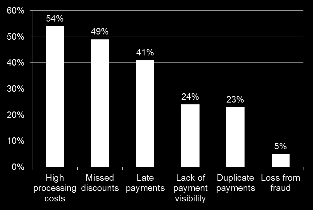 Factors Driving Electronic Payment Trend Source: