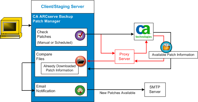 How CA ARCserve Backup Patch Manager Works Check for Available Patches CA ARCserve Backup Patch Manager provides the capability to check for new and available CA ARCserve Backup patches and updates