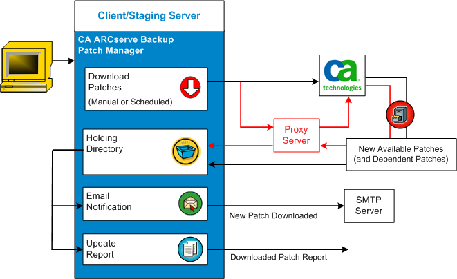 How CA ARCserve Backup Patch Manager Works Download Patches CA ARCserve Backup Patch Manager provides the capability to download available patches and updates either directly from the CA Technologies