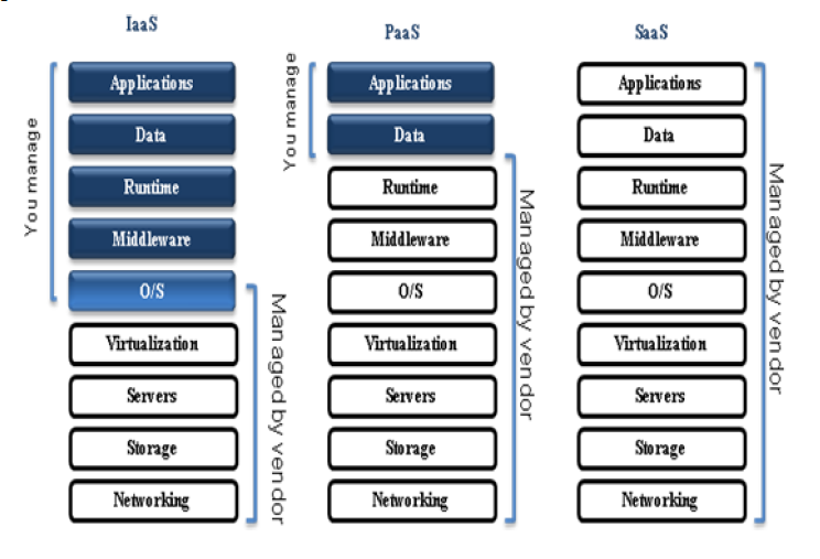 Fig 2: Cloud Service Model The three most common service models of cloud computing are explained as below: 1).