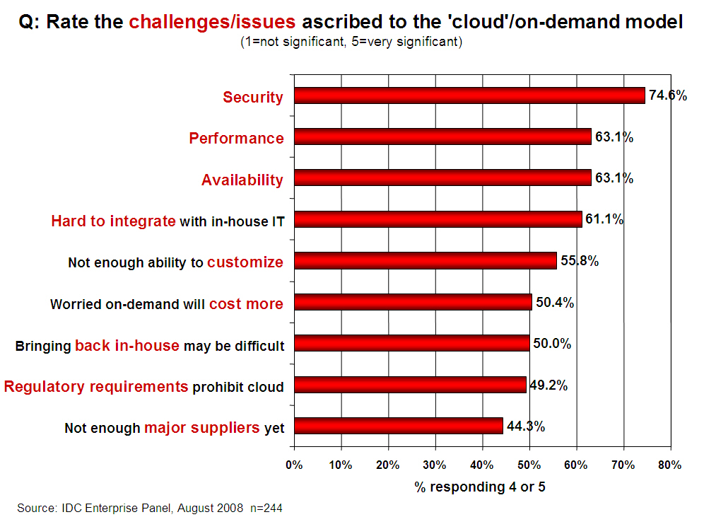 Security is the Major Issue Cloud computing often leverages: Massive scale Homogeneity