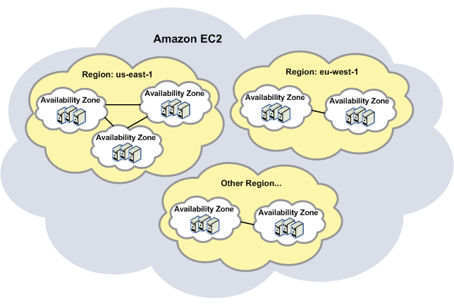 Amazon Cloud EC2: Regions and Availability Zones Amazon has data centers in different areas of the world (for example, North America, Europe, and Asia).