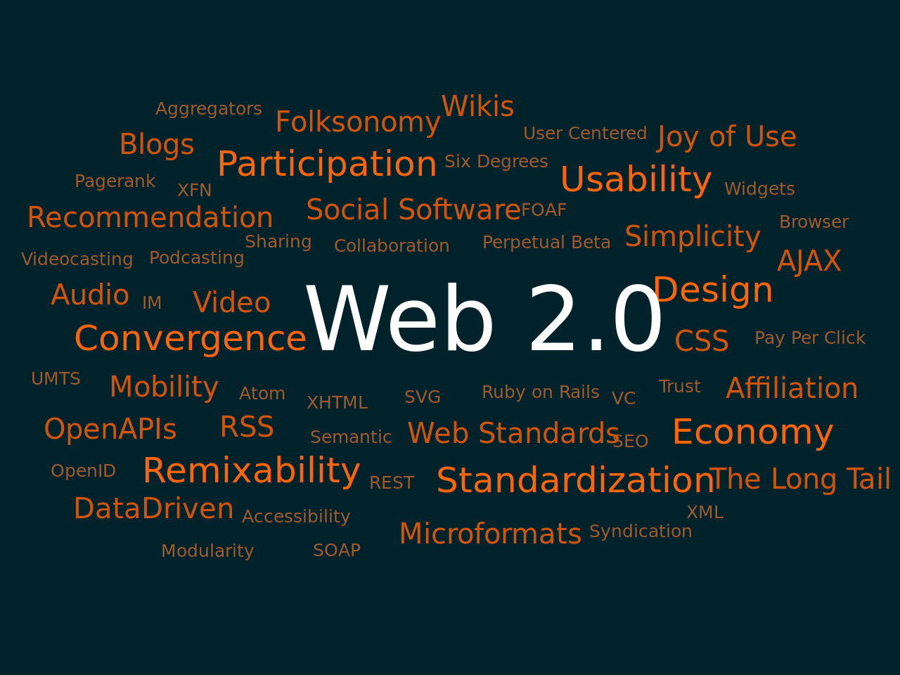 SaaS - (3/3) Web Service and Web 2.0 Viewing the Internet as a computing platform.