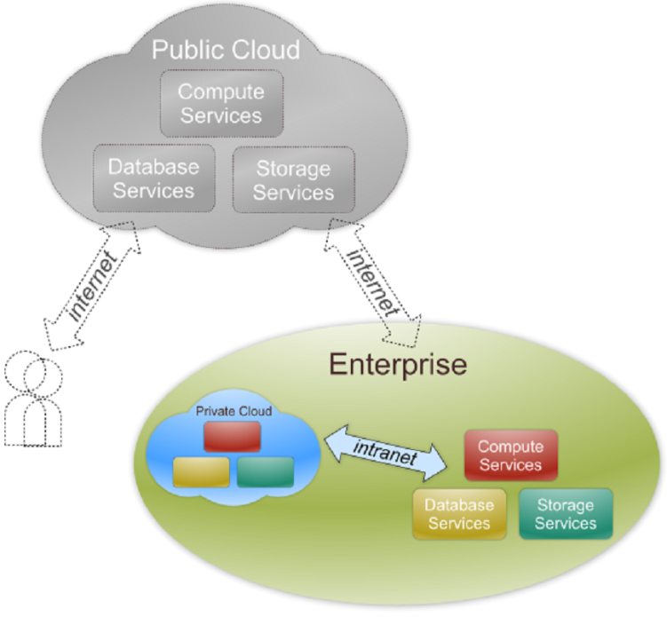 Private Cloud Infrastructure is operated solely for an organization.