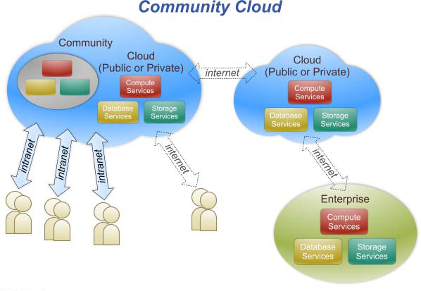 Community Cloud Supports a specific community.