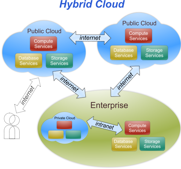 Hybrid Cloud Infrastructure is a composition of two or more clouds deployment models.
