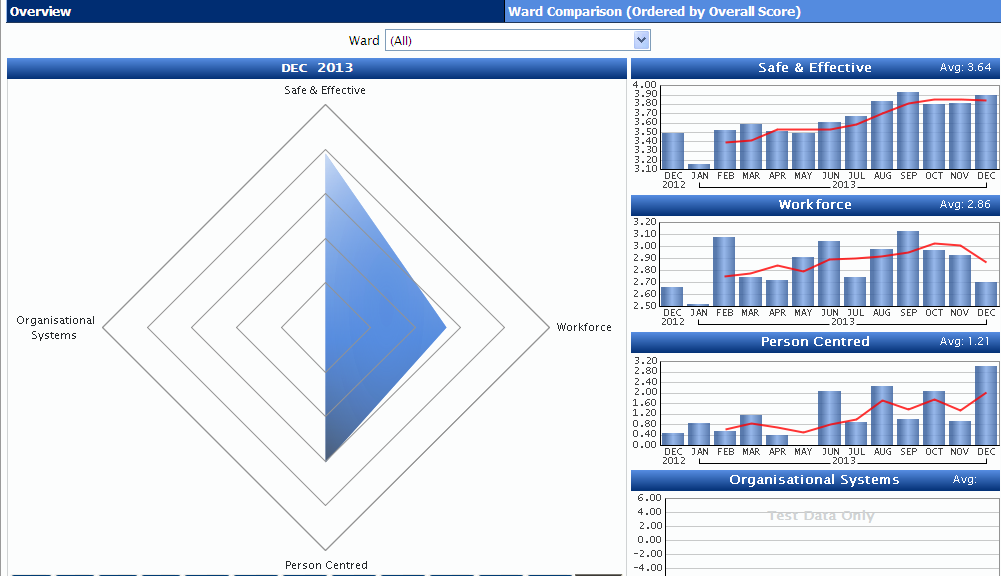 Exhibit 6: NHS Lanarkshire - ward dashboard Notes; the dashboard measures performance on a range of measures.