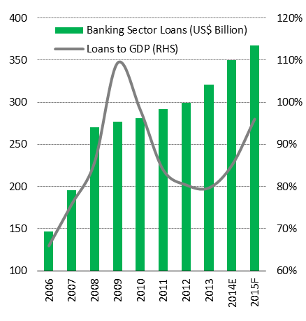 Assets and Loans as % of GDP: The value of banking sector assets as a percentage of the country s GDP is expected to reach around 170% at the end of FY2015.