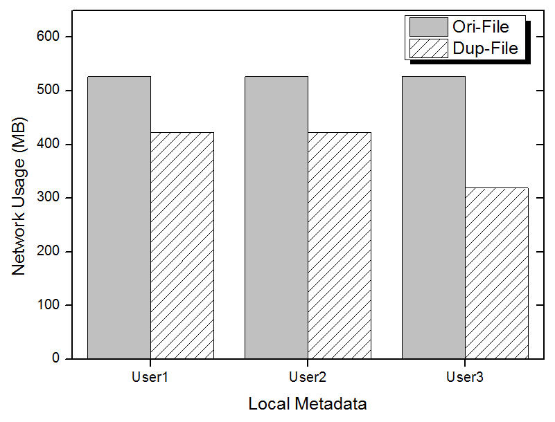 Figure 7. Experiment result of network usage on local metadata scheme The above graph shows experiment result of network usage when data transfers using Global metadata.