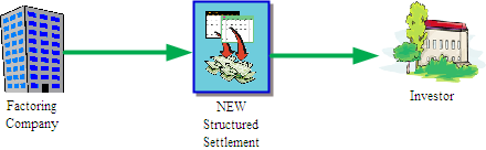What Happens to the Original Structured Settlement?