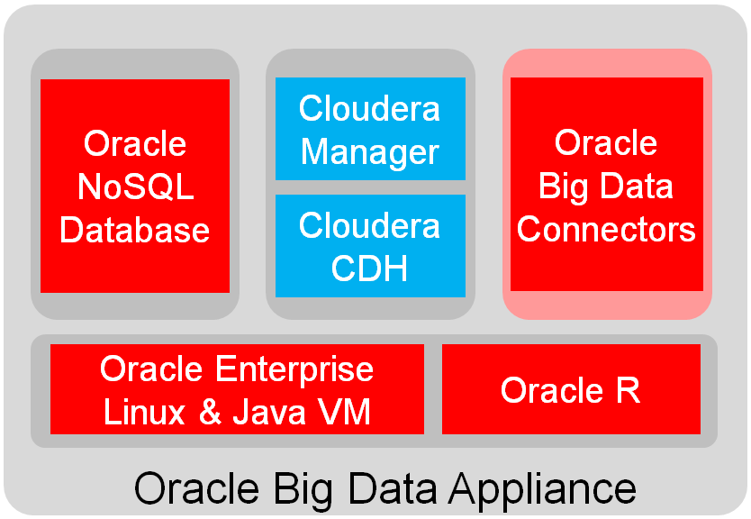 Figure 3 High-level overview of software on Big Data Appliance Oracle Big Data Appliance includes a combination of open source software and specialized software developed by Oracle to address
