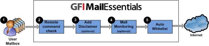 Figure 2 - Outbound mail filtering User creates and sends email. Remote commands check executes any remote commands in email if any are found. If none are found, email goes to the next stage.