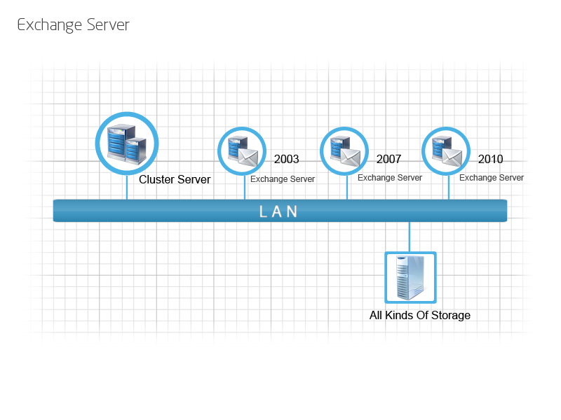 7. Exchange Server Backup & Recovery EaseUS Todo