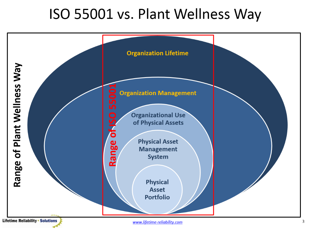 how to build your iso asset management system quickly and