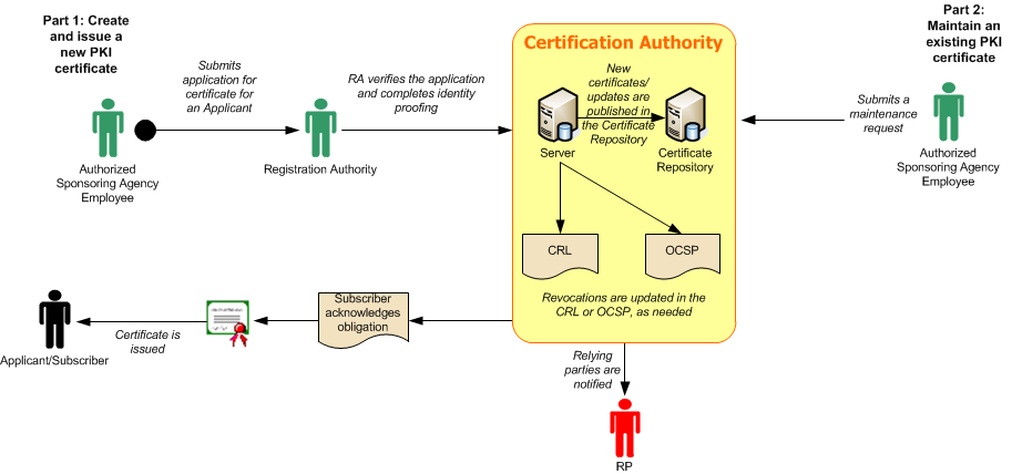 federal identity and access management