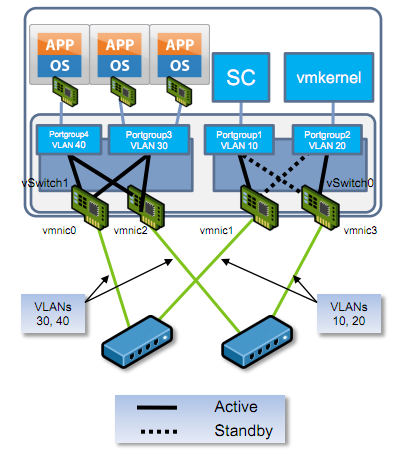 Network Design Considerations How do you design the virtual network for performance and availability but maintain isolation between the various traffic types (e.g. VM traffic, VMotion, and Management)?