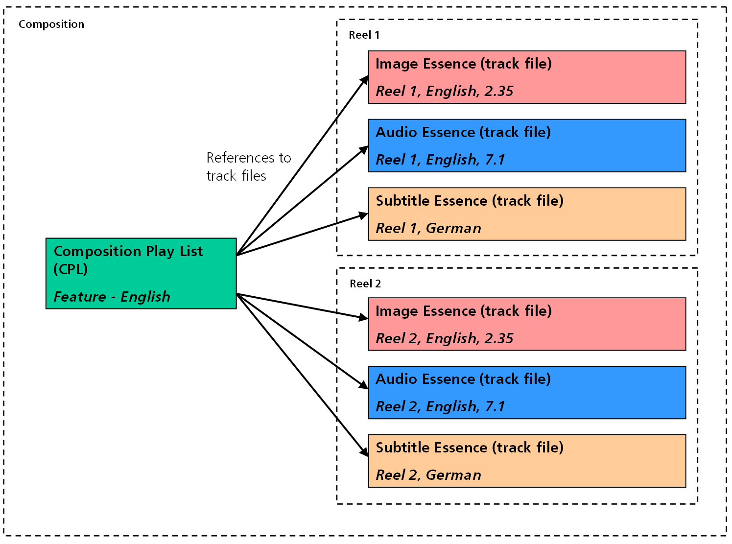 multi volume set of storage media. In that case the VolumeIndex 16 identify each volume. shall be used to Figure 3- Relation between CPL and track files 3.