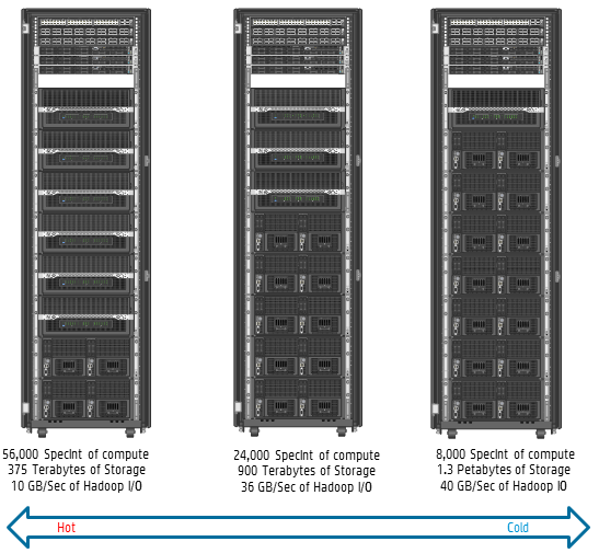 Hp Big Data Reference Architecture Hortonworks Data: calculating storage requirements