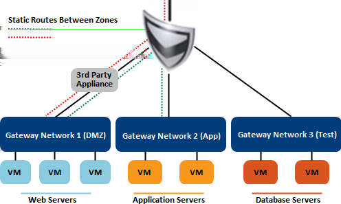 Chapter 1 Overview of Gateways and Networks Static Routing In vcloud Air, the gateway supports configuring static routing between the interfaces in the gateway.