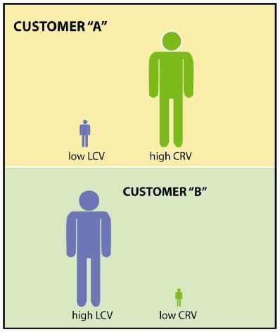 Customer Advocacy In average it costs 5 times more to acquire a new customer than to keep an existing customer happy An increase in customer retention of only 5 percent can lead to profit gains of