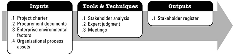 13.1 Identify Stakeholders.