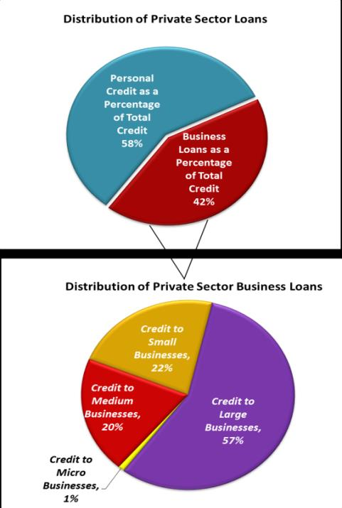 (see Chart 1). 4 This reflects a change in the distribution relative to the December 2013 quarter in which 63 per cent of the stock of credit was allocated to households and 37 per cent to businesses.