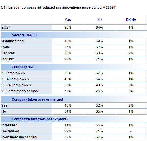 FLASH EUROBAROMETER The data also suggest that larger companies have tended to be more innovative since January 29.