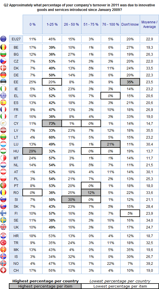 FLASH EUROBAROMETER Asked to those companies to have introduces innovation Base = 336 Looking in more detail at the different types of companies under consideration, respondents representing