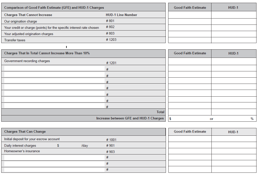 HUD-1 Page 3 Comparison of Good Faith Estimate (GFE) and HUD-1 Charges Make sure that all fees carry over correctly to the comparison page and that they are shown in the correction section.