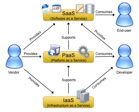 the infrastructure of a Cloud Service Provider (CSP). This is called Infrastructure as a Service (IaaS).