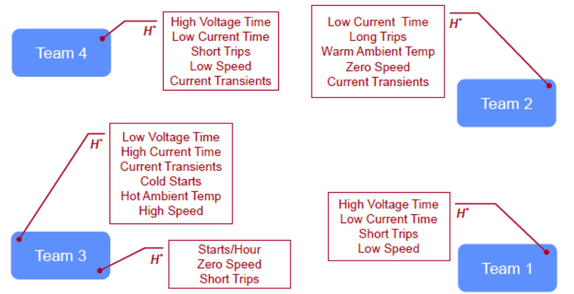 systems by hybridization / control strategy Primary factors affecting fuel cell degradation High Voltage Time Low Current Time Short Trips Low Speed Current Transients Low Voltage Time High Current