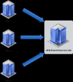 Topologies - Failover and High Availability Active-Passive Failover Active-Active Failover Bi-directional Failover Shared Recovery Sites Production Production Production Recovery Recovery Production