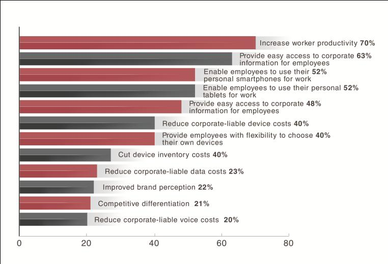 Enterprises cite security as their number one concern with regard to consumerization.