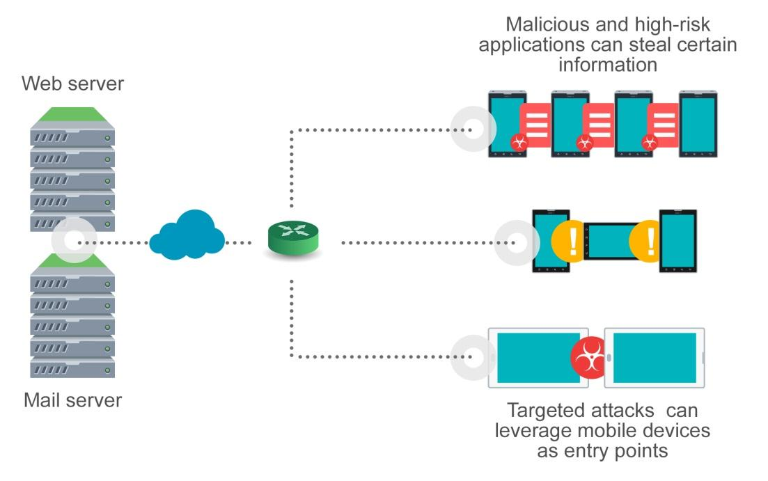 Although email is one of the common entry vectors for targeted attacks, threat actors can also leverage mobile devices. Targeted attacks are high-risk threats with the aim of data exfiltration.