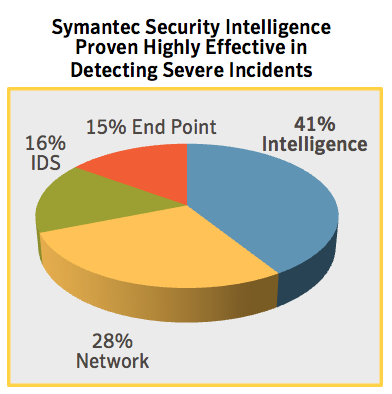 From its own experience through the managed security service Symantec provides to enterprises, it found that 41 percent of severe threats to customer infrastructures were detected through security